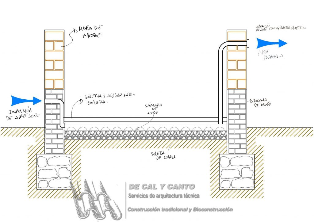 Esquema de drenaje aéreo para subsanación de humedades en muro de adobe
